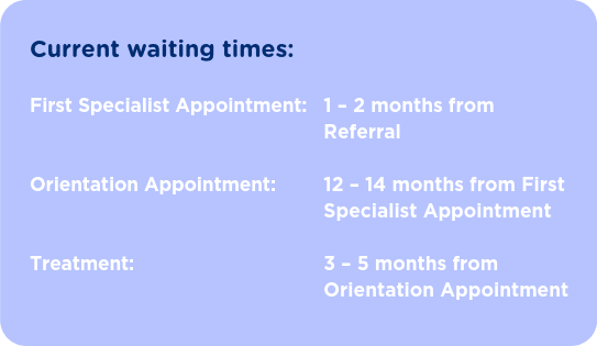 Publicly Funded Fertility - Waiting Times